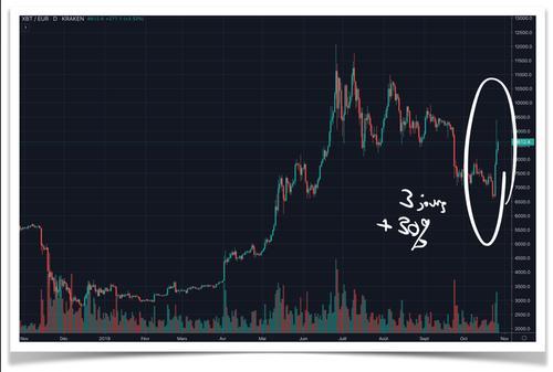 Bitcoin verticale